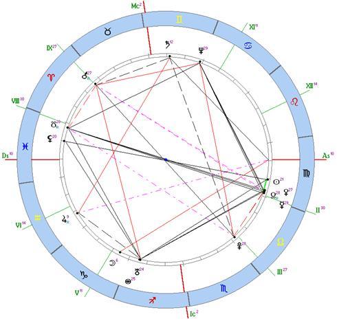 скорпион год овцы гороскоп